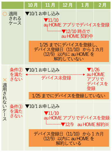 au Home 申し込み